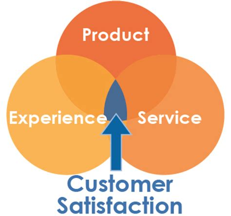 Research papers on customer service assessment - tvfmorguk